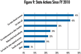 State Actions Since FY 2010 | by National League of Cities (NLC)
