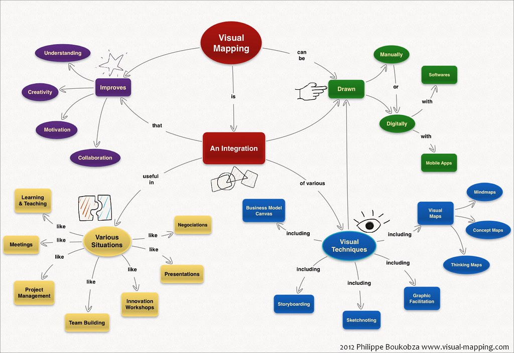 Visual Mapping'S Concept Map | A Concept Map About Visual Ma… | Flickr
