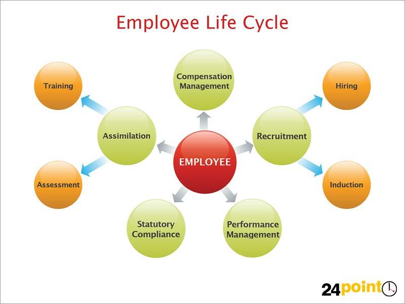 Employee Life Employee Life Cycle | Flickr