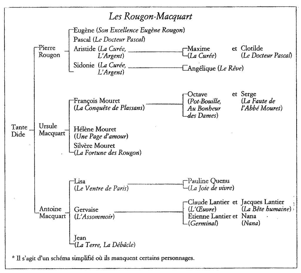 Arbre g n alogique des rougon macquart arbre g n alogique flickr - Liste family office france ...