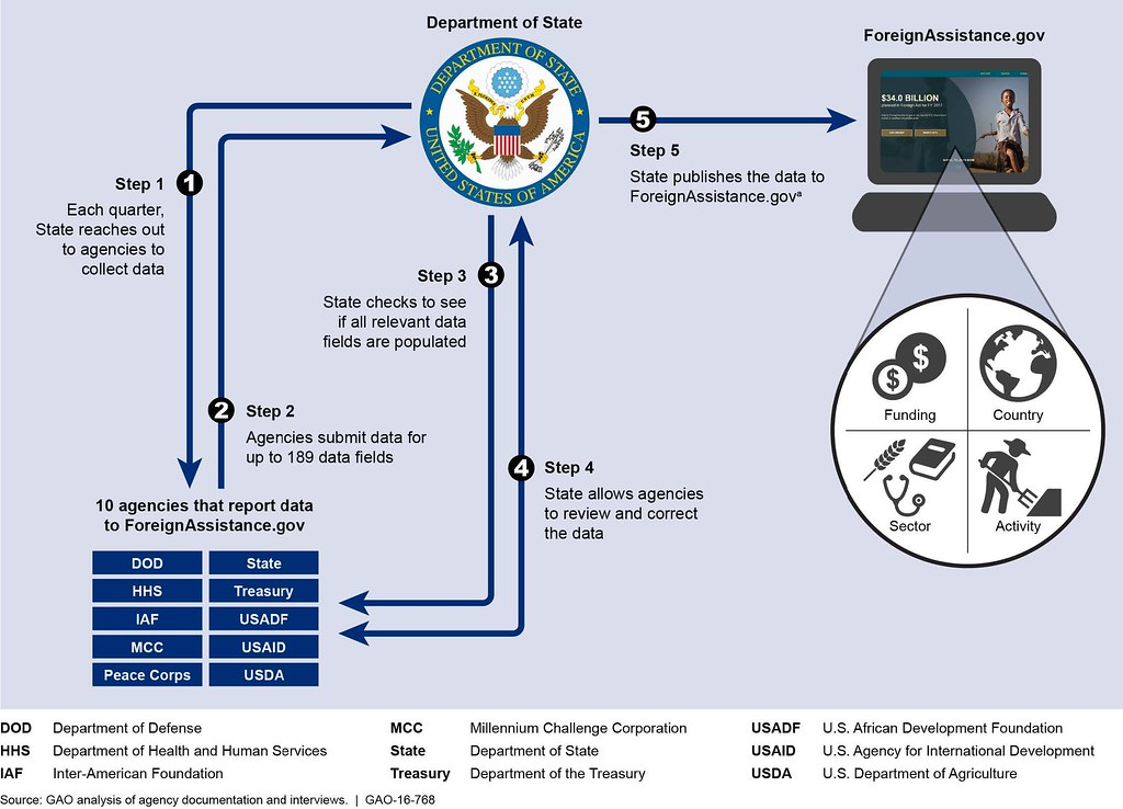 Data Collection Process Flow Chart: Figure 2: State7s Quarterly Data Collection and Publishingu2026 | Flickr,Chart