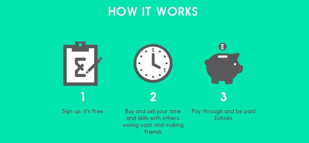 在小時經濟的平台上,會員可以交換彼此的時間來獲得不同服務。(圖片擷取自Economy of Hours網站。)