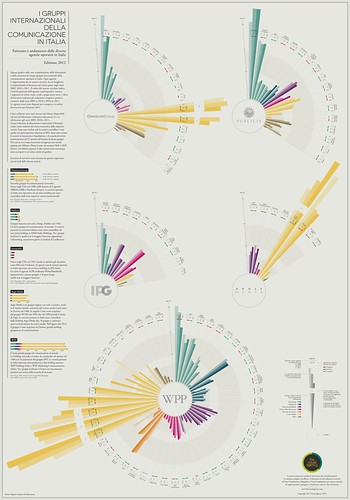 Infographics Revenues Agencies in Italy - The Visual Agency | by The Visual Agency