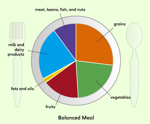 Balanced Meal Plate | jchwhite | Flickr