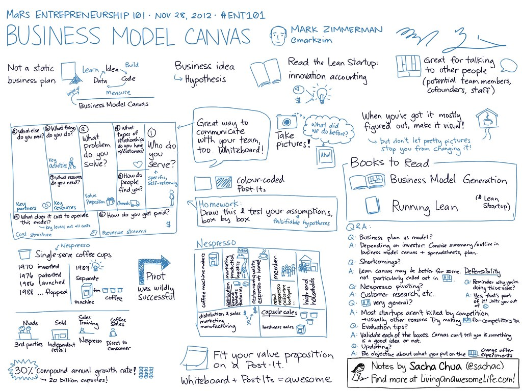 20121128 Ent101 Business Model Canvas Mark Zimmerman