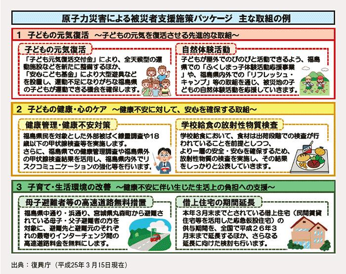 日本政府目前的核災救助政策大要,有兒童健康活動、兒童保健、兒童生活環境改善(高速公路免過路費、避難住宅),但近年有縮減的傾向(來源:內閣府)。