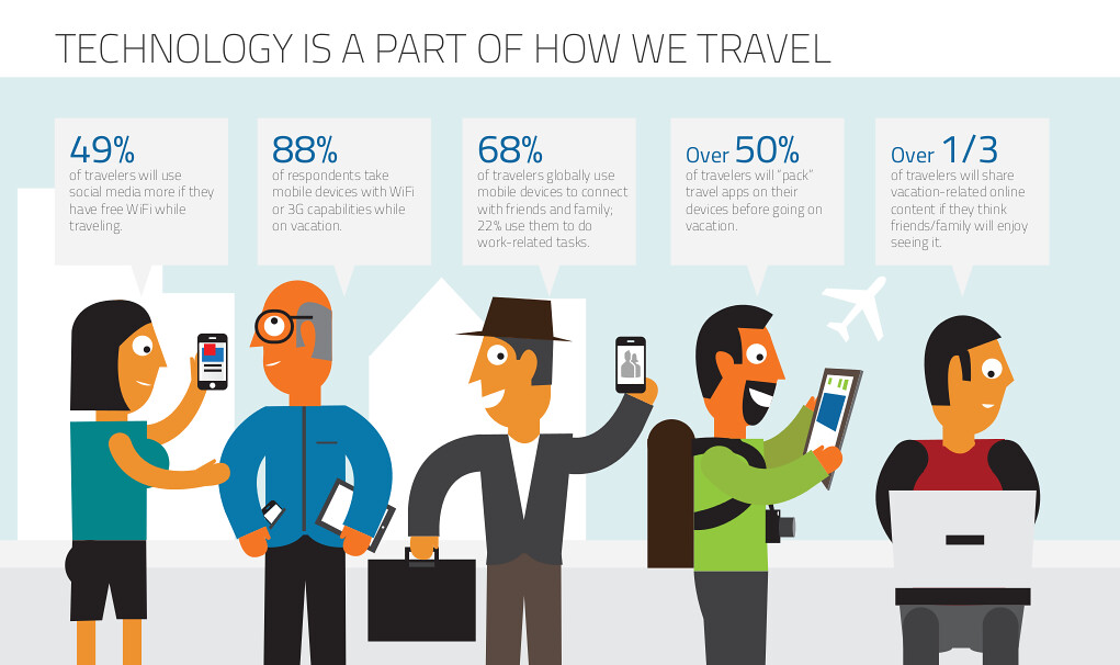 Business Travel Industry Trends