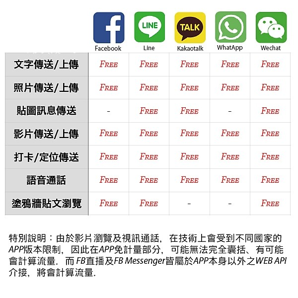 4 STUDIO A 日本2GB+社群APP無限卡 FREETEL Docomo LTE 2GB+台灣熱門社群APP (Facebook、Line、微信、WeChat、KAKAO Talk) 不限量流量