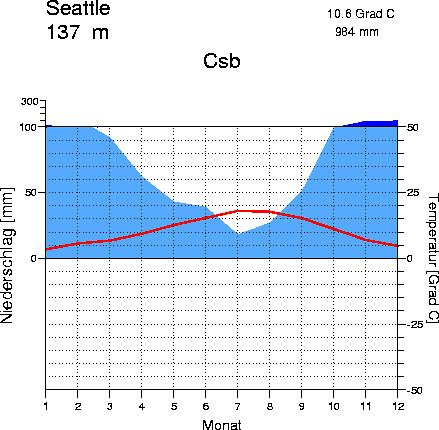 Walter Diagram For Seattle This Is A Climate Diagram Show Flickr
