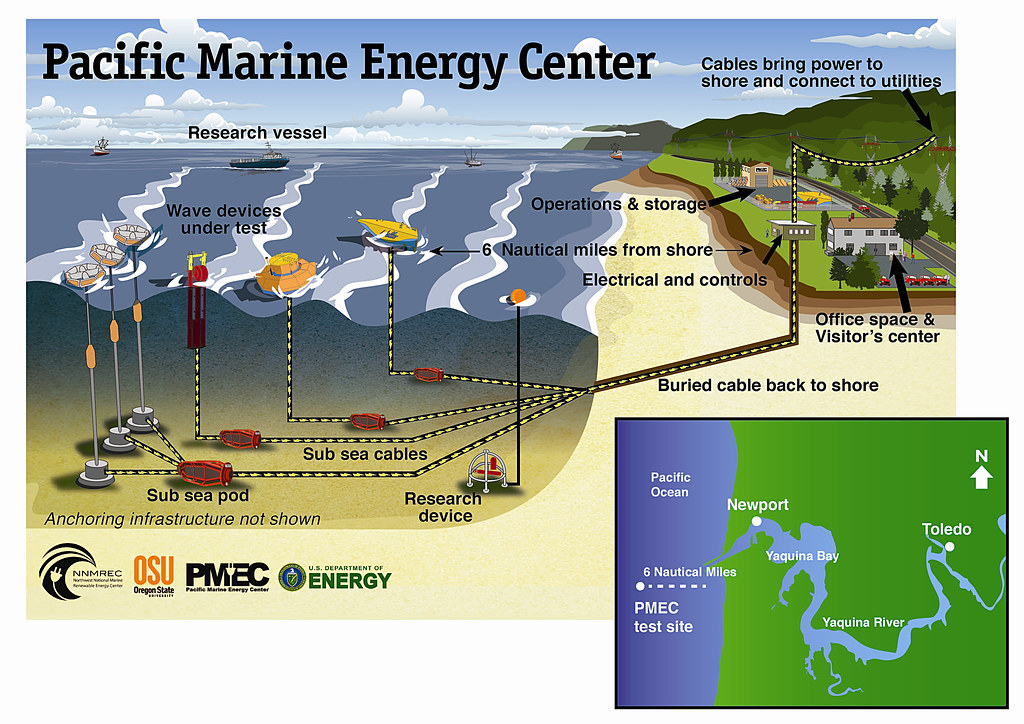 Pacific Marine Energy Center The Pacific Marine Energy
