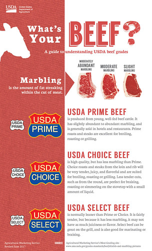What's Your Beef infographic