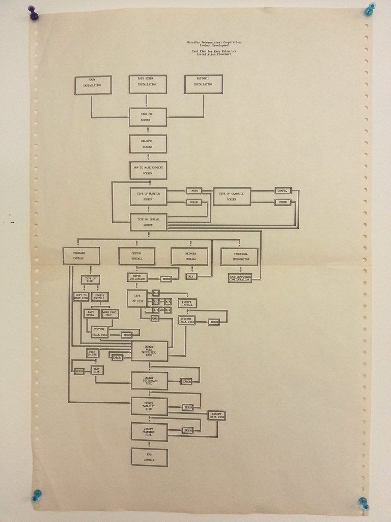 Microsoft Flow Chart: Flowchart of First Installation Wizard for the Personal Cou2026 | Flickr,Chart