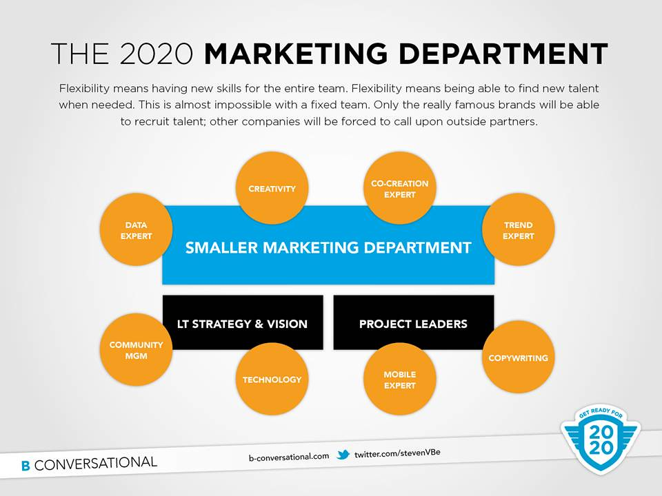 Agile Marketing Organization | The agile marketing team is s… | Flickr