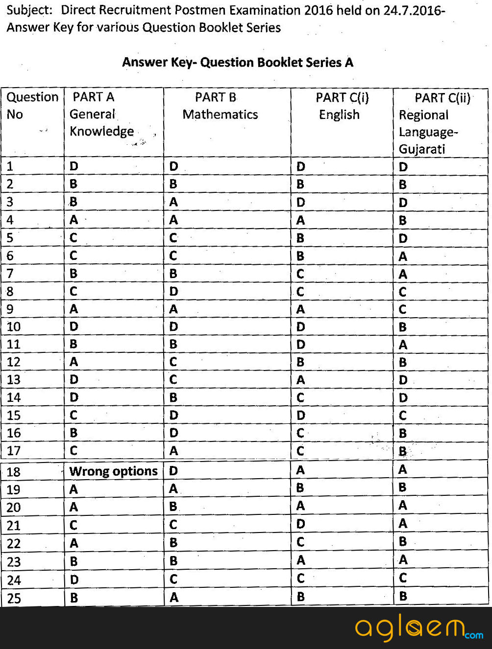 Gujarat Postman / Mailguard Answer Key 2016 Set A