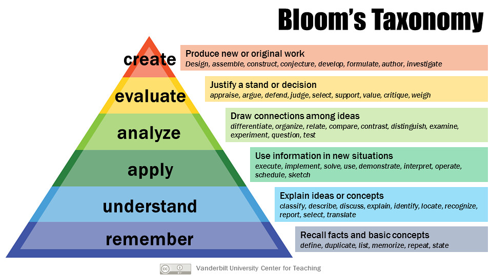 Image result for Blooms Taxonomy
