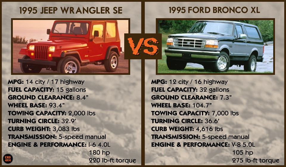 95 Jeep Wrangler Se Vs 95 Ford Bronco Xl Come See These