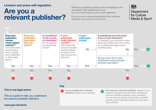 Leveson and press self-regulation: are you a relevant publisher? | by Department for Digital, Culture, Media and Sport