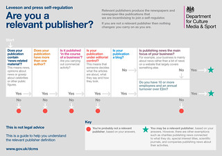 Leveson and press self-regulation: are you a relevant publisher? | by The Department for Digital, Culture, Media and Spo