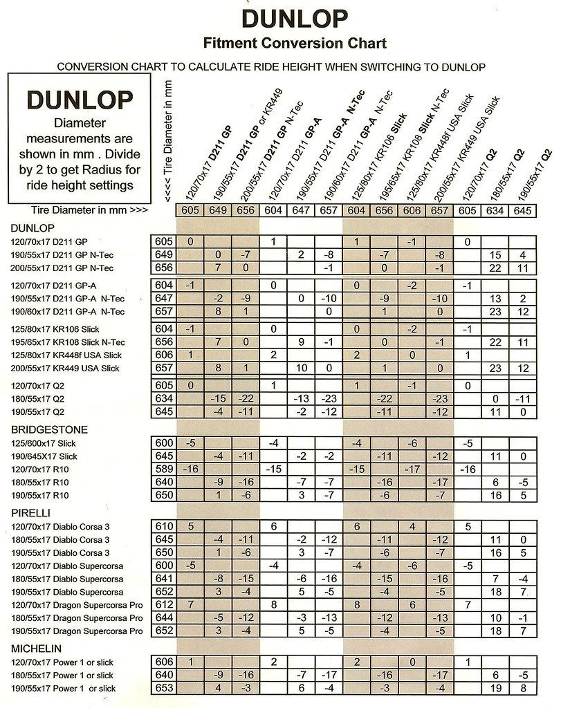 Tire conversion chart dunlop tire conversion chart cni dawg flickr nvjuhfo Images