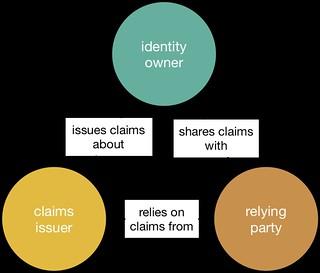 SIS Identity Relationships