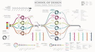SCHOOL OF DESIGN | by densitydesign