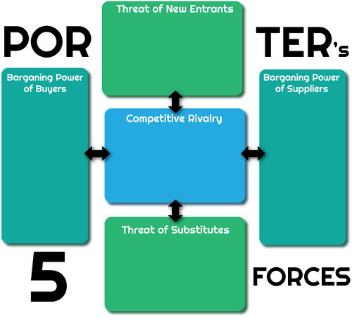 3d printing porter s five forces The report includes porter's five forces model to determine the degree of competition in the 3d printing powder market the report comprises a qualitative write-up on market attractiveness analysis, wherein application and regions have been analyzed based on attractiveness for each region.