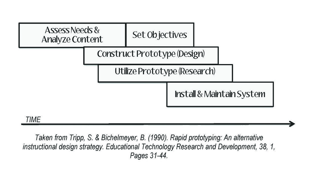 rapid prototyping instructional design model