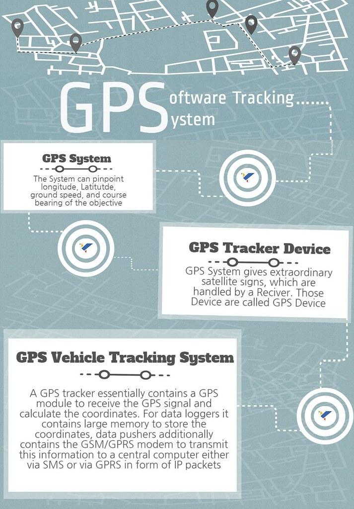 GPS Server Software
