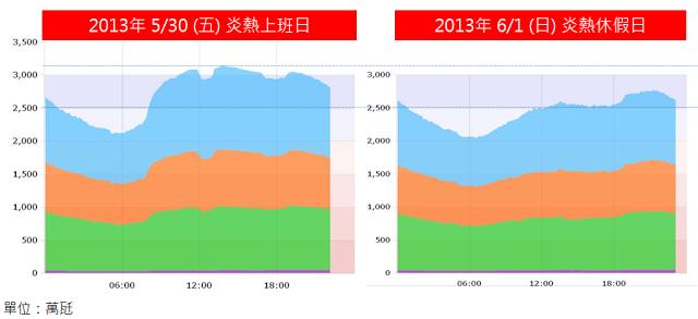 夏季與冬季上班日用電曲線比較。(擷取自台電每日用電資訊)