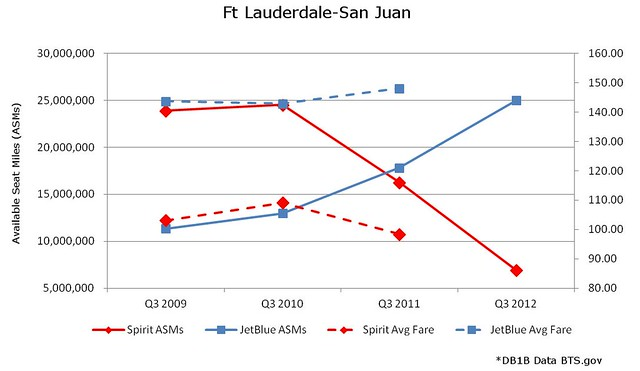 Ft Lauderdale San Juan JetBlue vs Spirit