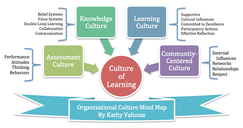 culture learning How to develop an elearning culture in your organization across the world, organizations spend millions of dollars on elearning to meet the learning and development.