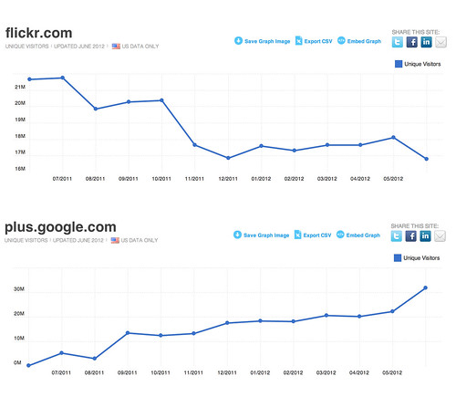 Flickr vs Google Plus, Last One Year | by Thomas Hawk