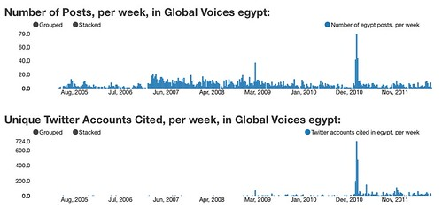 Post and Twitter Citation Volume, Global Voices Egypt, up to August 2012 | by natematias