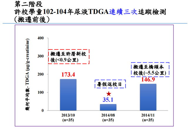 許校學童102-104年尿液TDGA連續三次追蹤檢測 (搬遷前後) 資料來源:衛福部