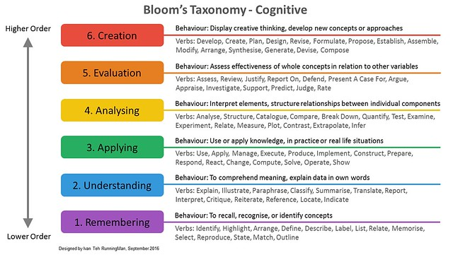 understanding the higher order of thinking blooms taxonomy