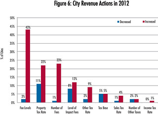 City Revenue Actions in 2012 | by National League of Cities (NLC)
