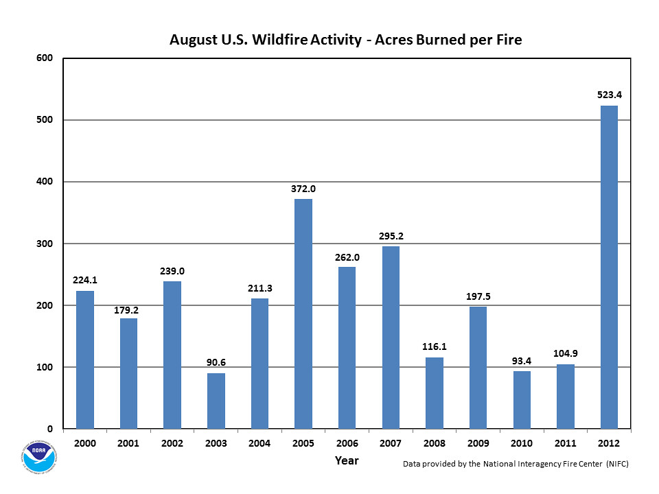 100 Hundred Chart: August 2012 wildfire activity [chart] | For many people who u2026 | Flickr,Chart