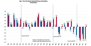 Year to Year Change in General Fund Revenues and Expenditures (Constant Dollars) | by National League of Cities (NLC)