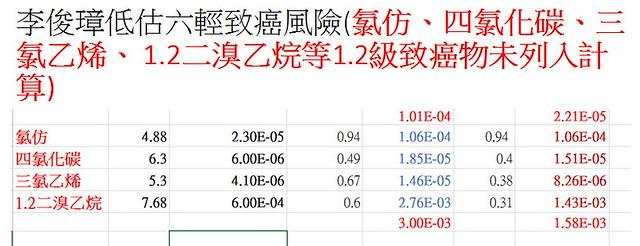 陳椒華指出 李俊璋未將四種致癌物納入致癌風險計算中,明顯低估。資料提供:陳椒華