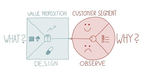 Value Proposition Designer: What and Why | by Alex Osterwalder