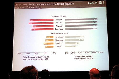 Total Transportation Costs as Fraction of Metropolitan GDP | by Gary Rides Bikes