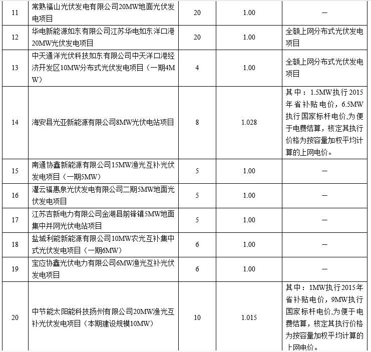 <br /> 116 on-grid PV power generation projects in Jiangsu Province electricity price (table)