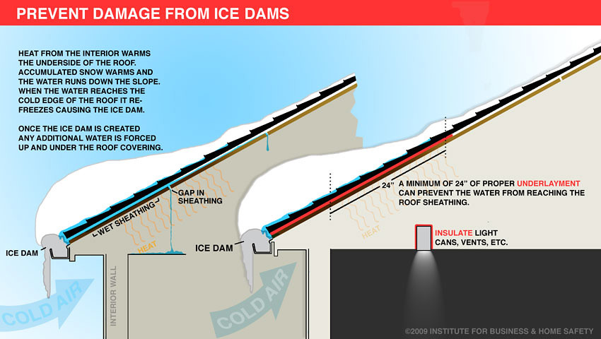 How An Ice Dam Is Formed Graphic Is Courtesy Of Our