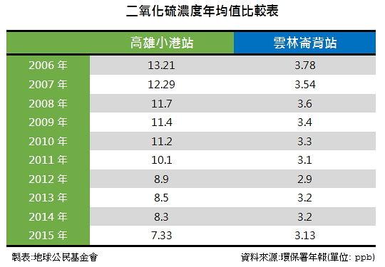 二氧化硫濃度年均值比較表  製表:地球公民基金會   資料來源:環保署空品監測網(單位μg/m3)