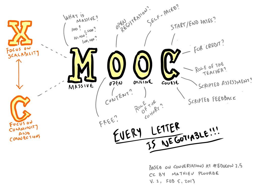 MOOC cos'è