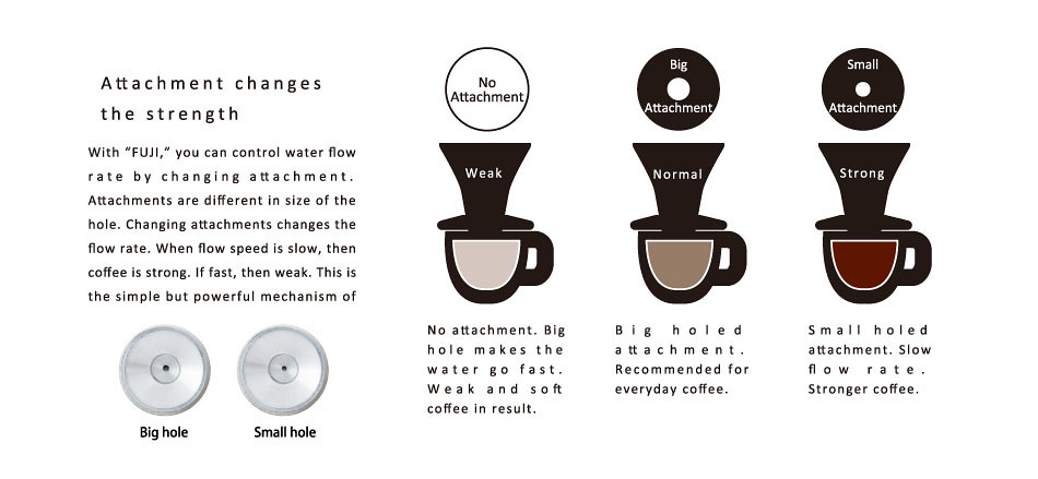 With FUJI, you can control water flow rate by changing attachment. Attachments are different in size of the hole. Which makes change in the flow rate. When flow speed is slow, then coffee is strong. If fast, then weak. This is the simple but  powerful mechanism of FUJI.