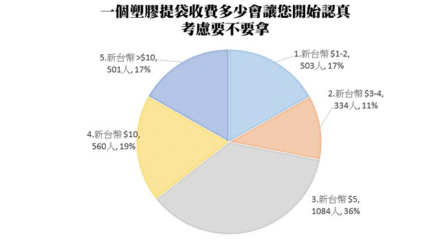 「塑膠袋有感收費調查」分析,「收多少費用」才能令民眾真正有感?3成6民眾選擇5元,3成6民眾選擇10元或超過10元,僅17%民眾回答1~2元。圖片來源:台灣環境資訊協會。