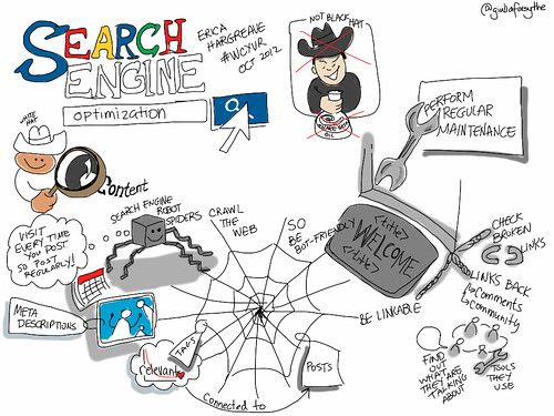 Demystifying Search Engine Optimization [viz notes] #wcyvr | by giulia.forsythe