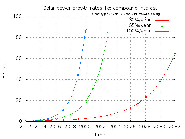 100 Year Silver Chart: Solar power growth rates like compound interest | Solar eneru2026 | Flickr,Chart