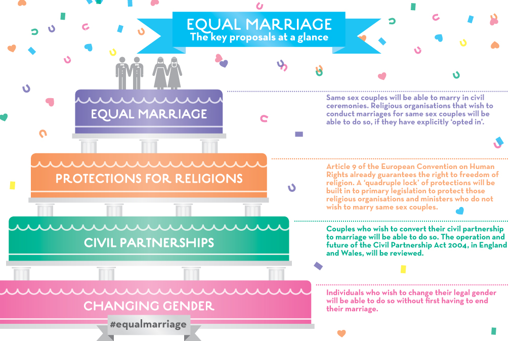 Equal Marriage The Key Changes At A Glance This Graphic
